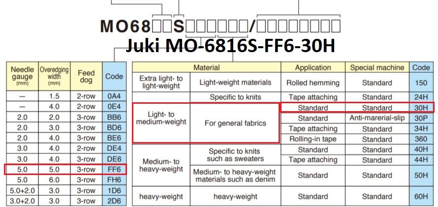Juki MO-6816S-FF6-30H